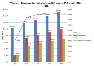 VISA Revenue, Operating Income, Net Income (Adjusted) 2012 - 2016