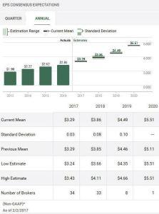 Source: TD WebBroker – V Annual EPS estimates