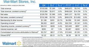 WMT Q4 and FY 2017 results