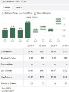 Source: TD WebBroker - WMT Quarterly EPS estimates