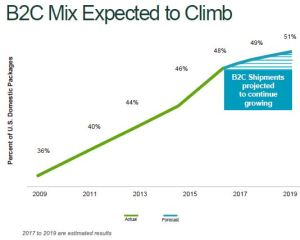 March 17, 2017 presentation: B2C Mix Expected to Climb