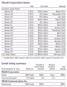 TELUS - Debt and Credit Ratings