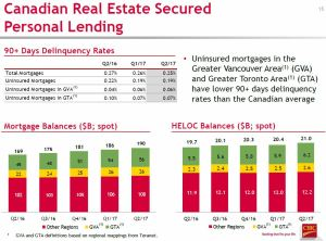 CM Q2 2017 CDN Real Estate Secured Personal Lending