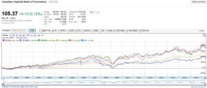 CM - Stock chart of all 6 banks