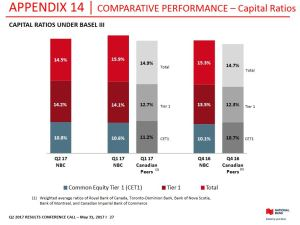 NA - Comparative Performance Capital Ratios