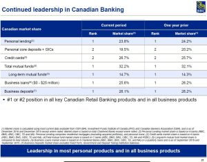 RY - Continued Leadership in Canadian Banking