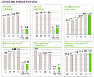 TELUS - Consolidated Financial Results