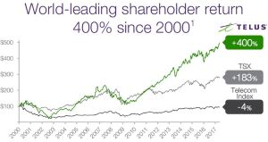 TELUS - World Leading Shareholder Returns - May 11 2017 AGM