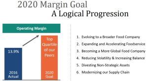 HRL- 2020 Margin Goal