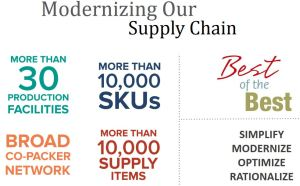 HRL - Modernizing Our Supply Chain