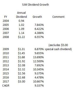 SJM - Dividend Growth
