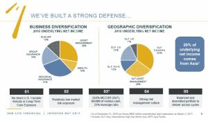 SLF - Business and Geographic Diversification