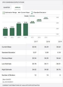 SLF - EPS estimates Source TD WebBroker
