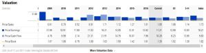 SLF - Historical PE Ratios Source Morningstar
