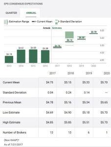 GPC - Earnings Estimates July 21 2017