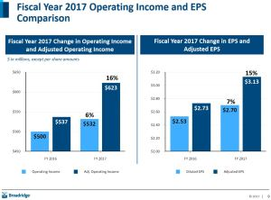 BR FY 2017 and 2016 Op Inc and EPS Comparison