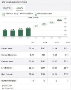 RSG TD WebBroker EPS Estimates