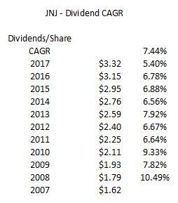 JNJ - Dividend CAGR