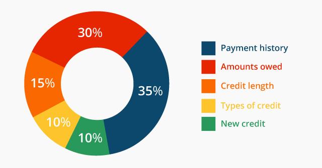 Credit Factors.jpg