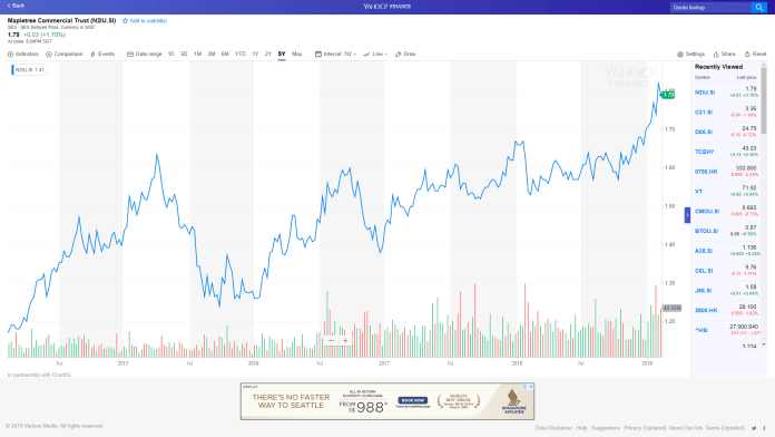 Top 5 Singapore Stocks to buy (2019 edition) - Financial Horse