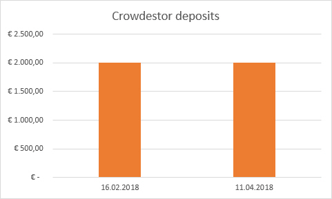 Crowdestor deposits withdrawals
