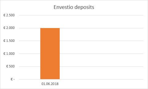 Envestio deposits
