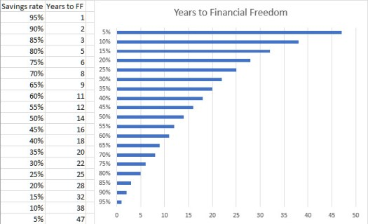 Years to financial freedom chart