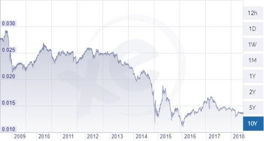RUB/EUR chart