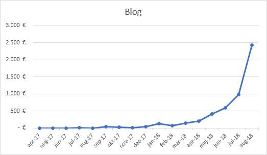 blog income 2018