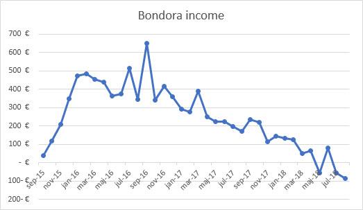 Bondora bad investment