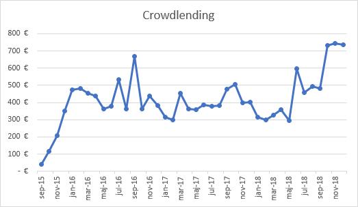 Crowdlending income