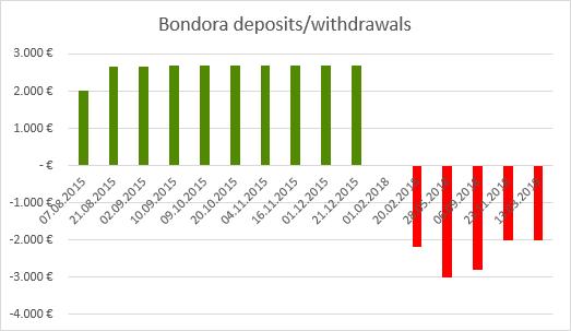 Withdraw from Bondora