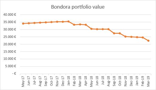 Bondora portfolio value drop