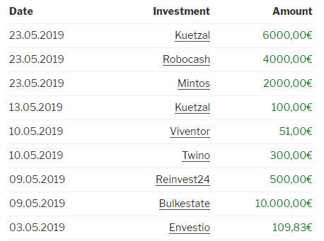 Investments made in May 2019