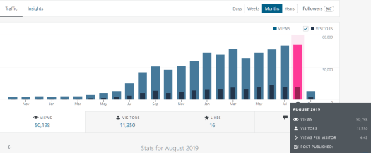 Wordpress blog statistics