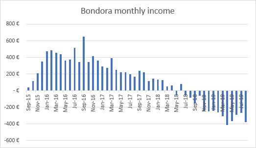 Bondora bad investment income graph