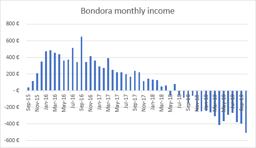 Bondora negative income graph