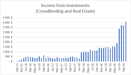 Monthly income graph from investments