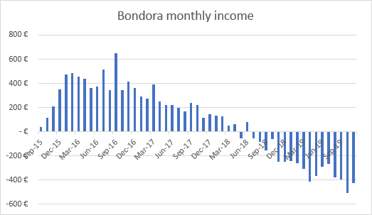 Bondora income graph