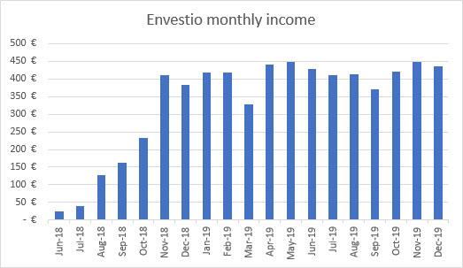 Envestio income graph