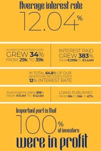 FastInvest 2019 statistics