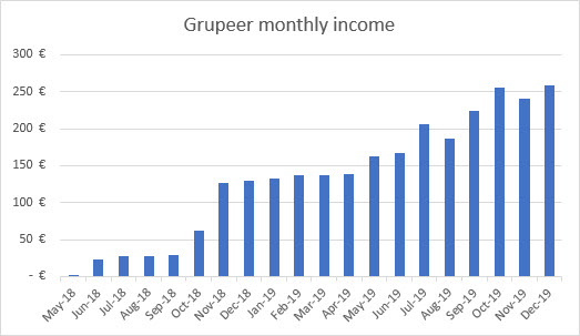 Grupeer income graph