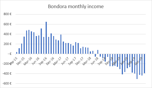 Income from Bondora January 2020