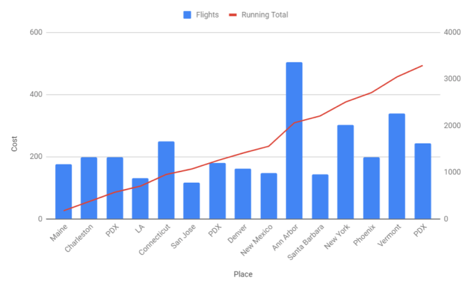 Cost of flights to each city and running total