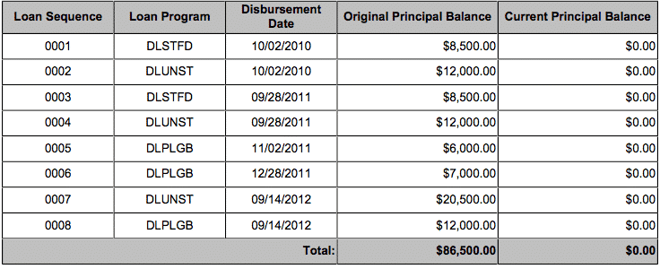My Student Loan Refinancing Experience