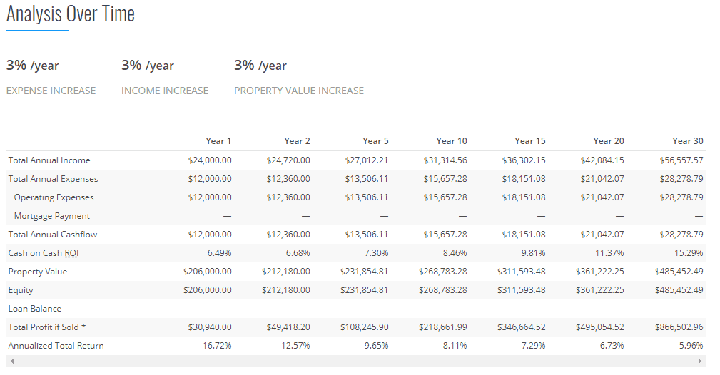 Real-Estate-Analysis-Million-Dollar-Windfall (10)