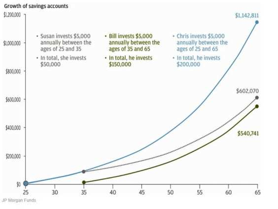 Compound Interest Examples