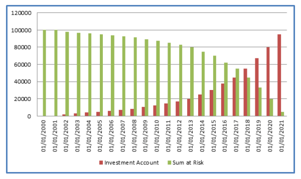 Sum at Risk is the difference between the actual sum assured and the value of funds in the investment account.
