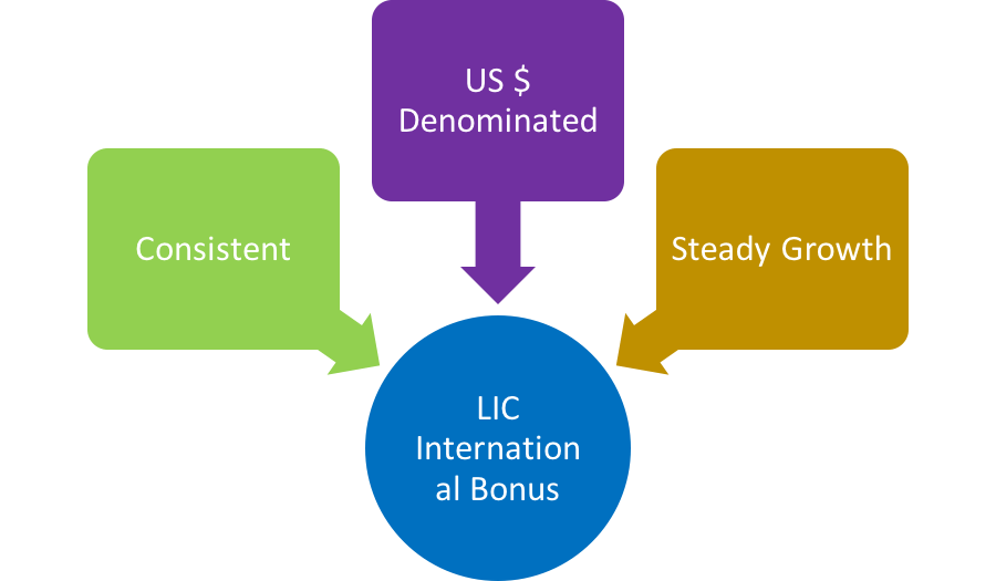 LIC International Bonus History from 1990 to 2016