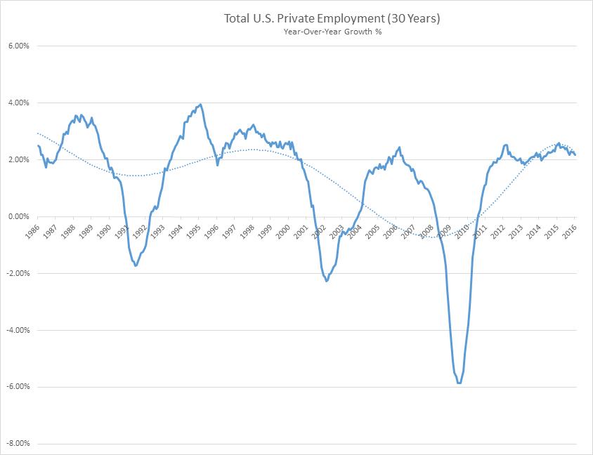 Employment Growth - Feb 2016